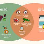 Paleo Vs Keto: An Overview Part I