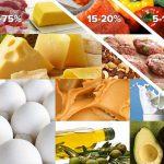 Create a Keto Meal Plan